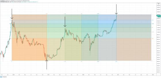 Thomas demark bitcoin bitcoin timing market