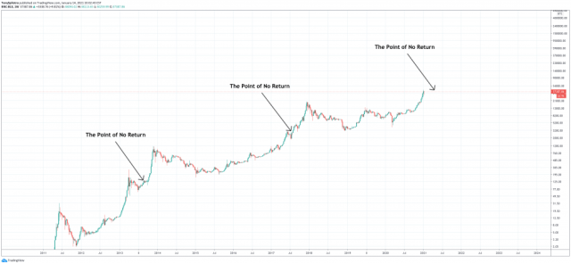 bitcoin point of no return s2f