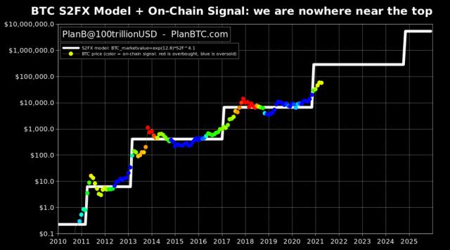 bitcoin stock to flow creator btc