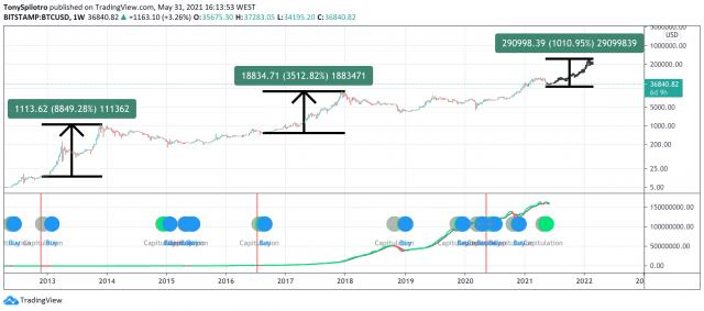 bitcon hash ribbons most profitable signal ever