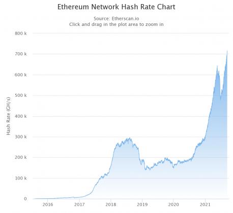 Ethereum mining hash rate