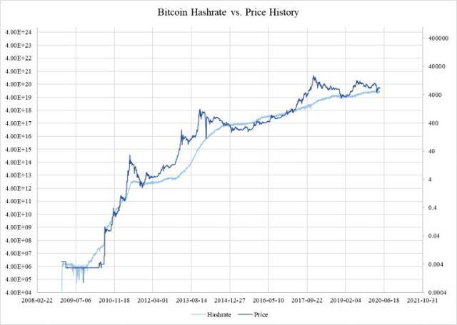 bitcoin mining interest rates