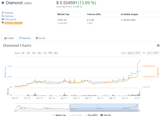 diamond coin chart July 2015