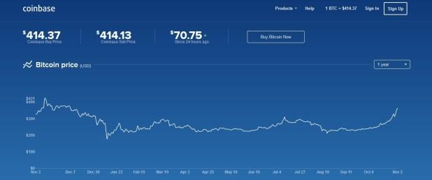 btc-price-nov3rd-2015
