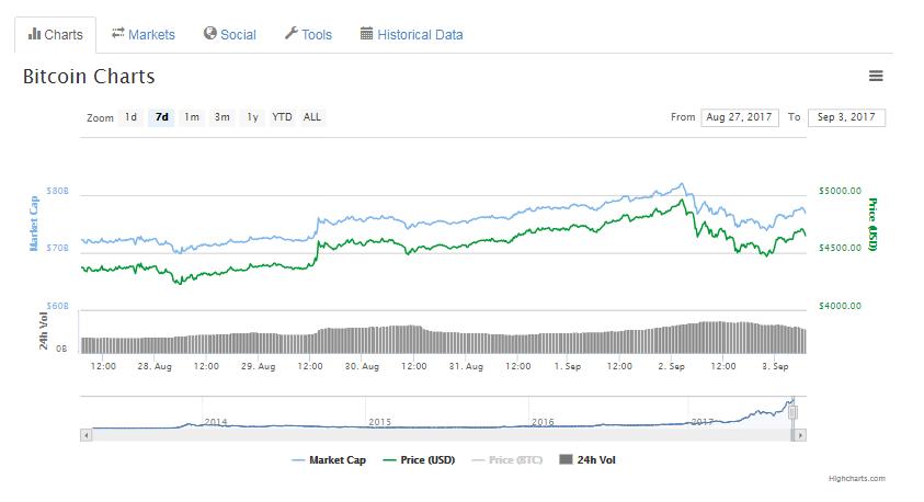 5000$: Bitcoin'in Tarihi Yeni Kilometre Taşı