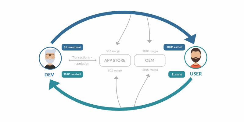 AppCoins nedir? Nasıl çalışır?