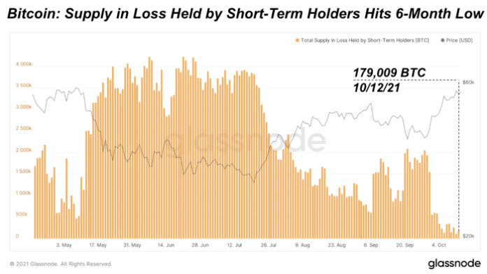 The bitcoin supply in loss has hit a six-month low. This further shows how little stands in the way between new all-time highs; any holder that wishes to exit at breakeven cost will likely have the opportunity over the coming days/weeks ahead.