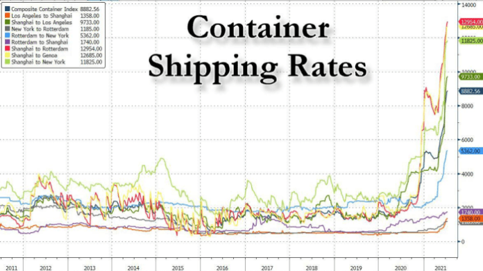 Figure 10. Container shipping rates, 2011–2021 (Source).