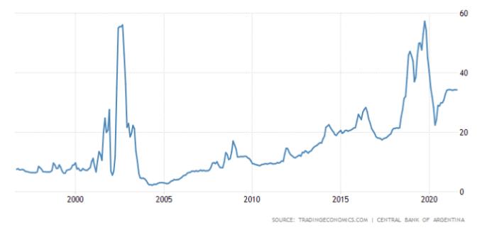 Figure 2. Deposit interest rate in Argentina, 1994–2021 (Source).