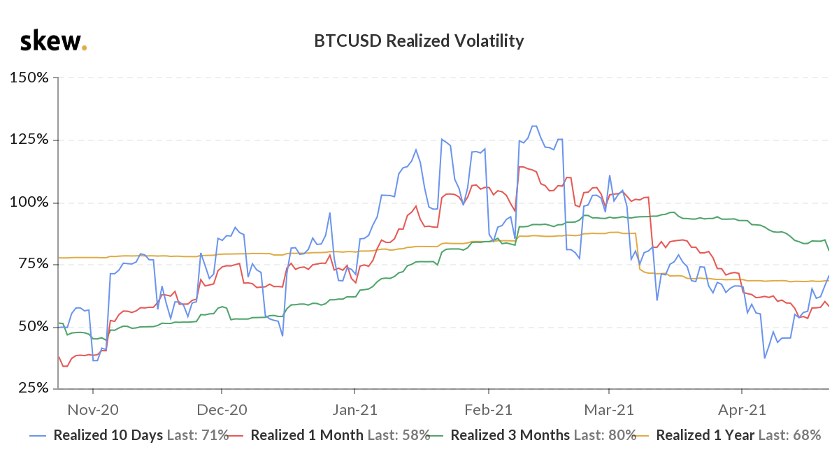 Bitcoin Realized Volatility: Last 6 Months