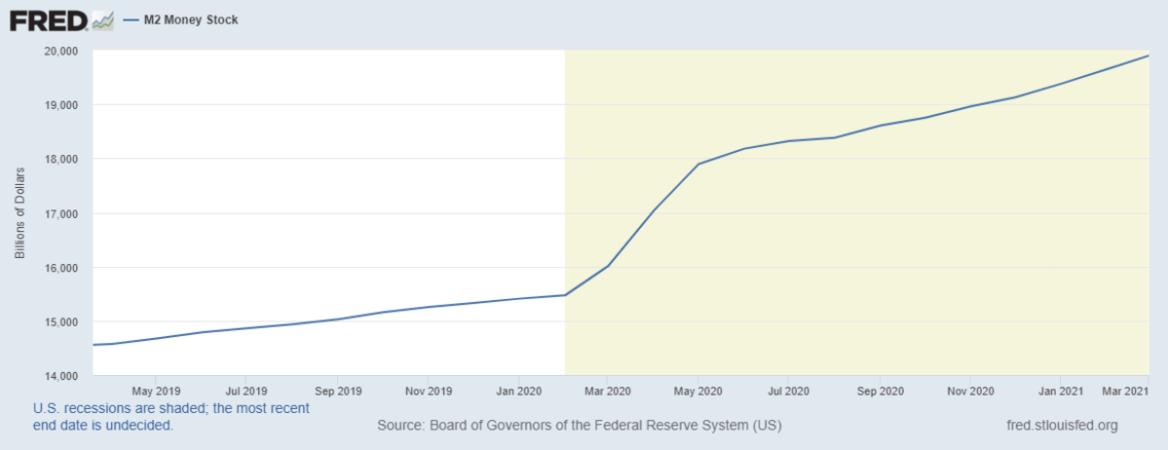 m2 money stock fred chart