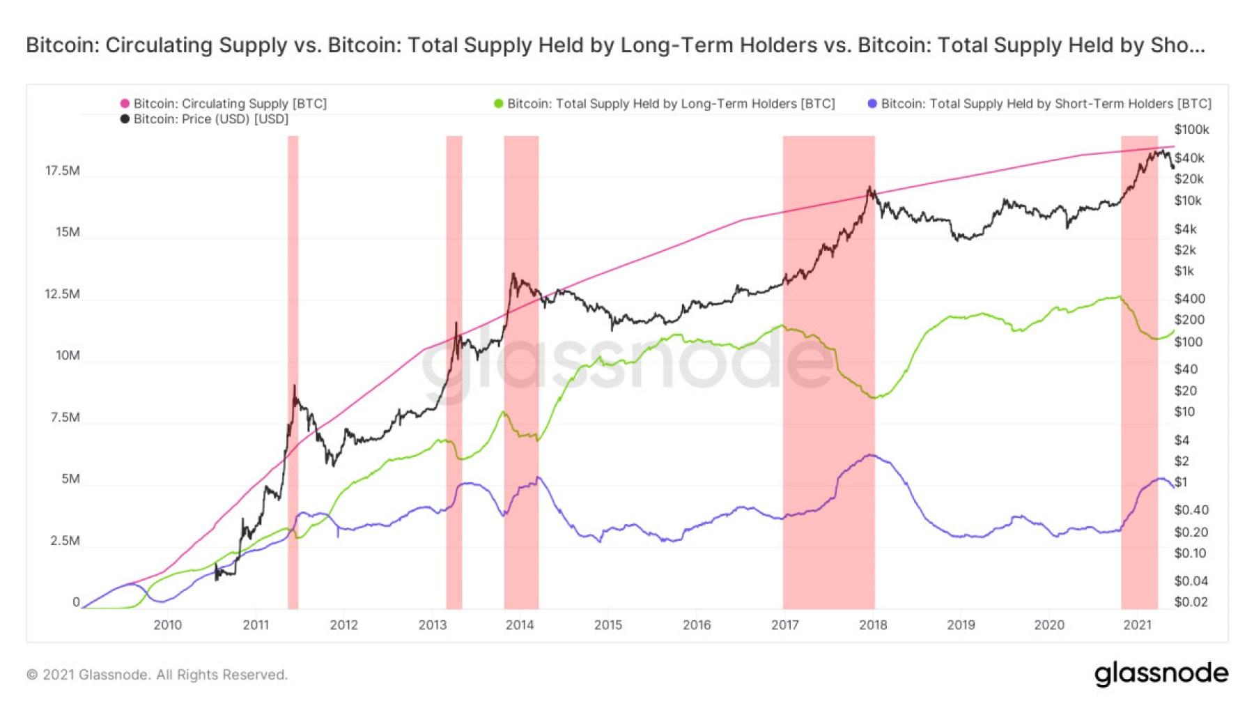 bitcoin circulating supply vs bitcoin total supply