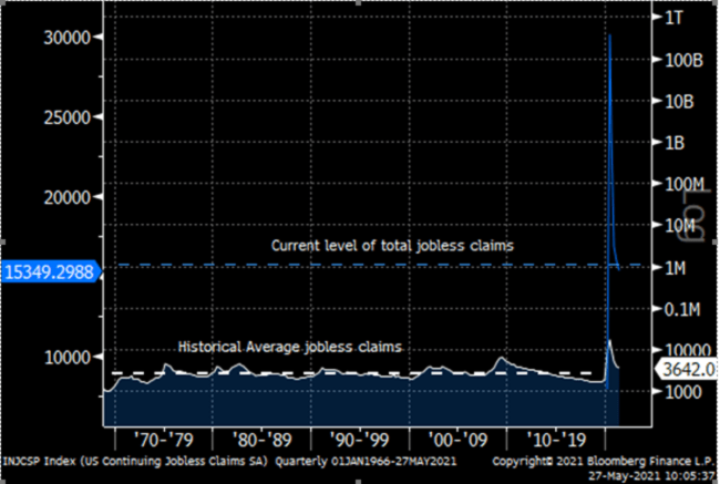 current level of jobless claims