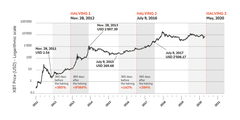 bitcoin magazine halving price