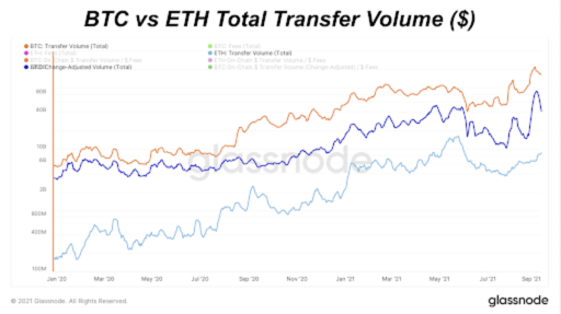 BTC Versus ETH Total Transfer Volume (Log)