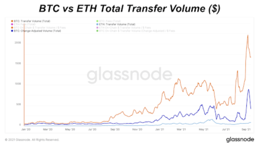BTC Versus ETH Total Transfer Volume (Linear)