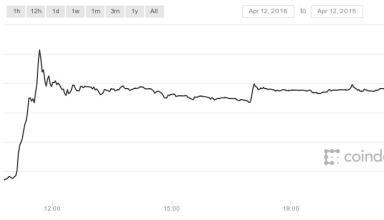 Bitcoin (USD) Price Chart bullish break