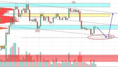 Bitcoin Market Analysis 15th January 2019