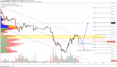 Ethereum Weekly Analysis 11th January 2019: