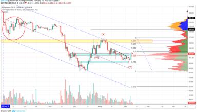 Ethereum Market Analysis 10th February 2019