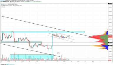 Bitcoin Market Analysis: 17th February 2019