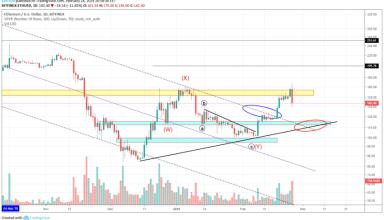 Ethereum Market Analysis 24th February 2019
