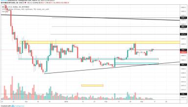 Ethereum Market Analysis: 10th March 2019