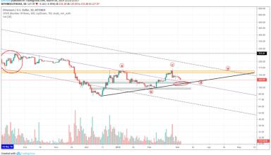 Ethereum Market Analysis 4th March 2019
