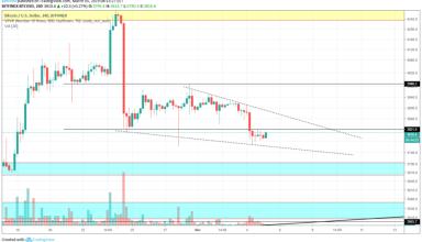 Bitcoin Market Analysis 5th March 2019