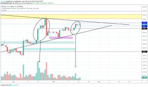 BitcoinNews.com Bitcoin Market Analysis 20th March 2019