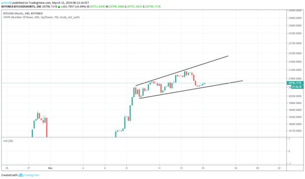 BitcoinNews.com Bitcoin Market Analysis 15th March 2019