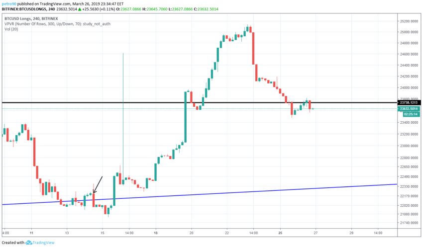 BitcoinNews.com Bitcoin Market Analysis 26th March 2019