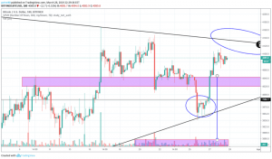 BitcoinNews.com Bitcoin Market Analysis 28th March 2019