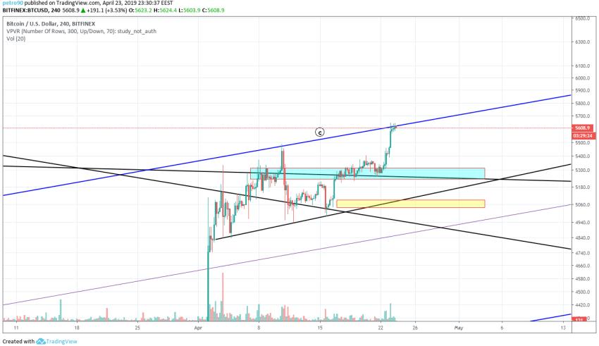 Bitcoin Market Analysis 23th April 2019