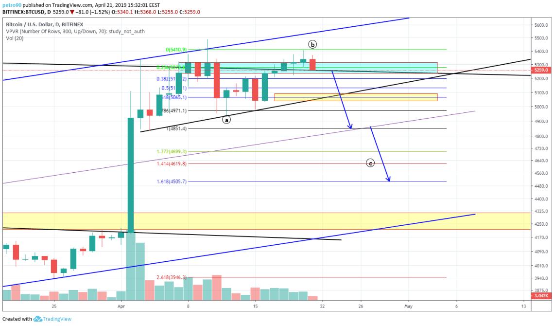BitcoinNews.com Bitcoin Market Analysis: 21st April 2019
