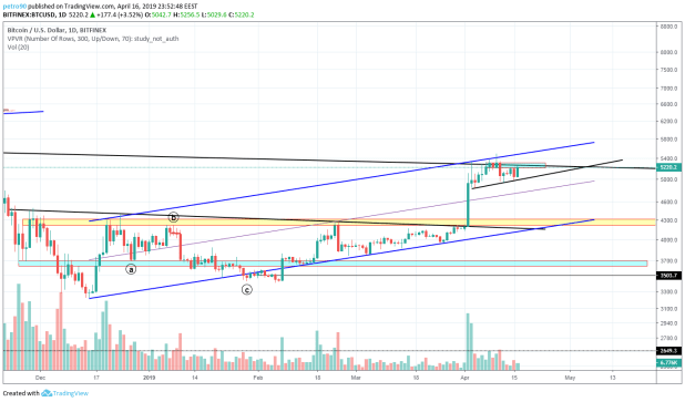 BitcoinNews.com Bitcoin Market Analysis 16th April 2019