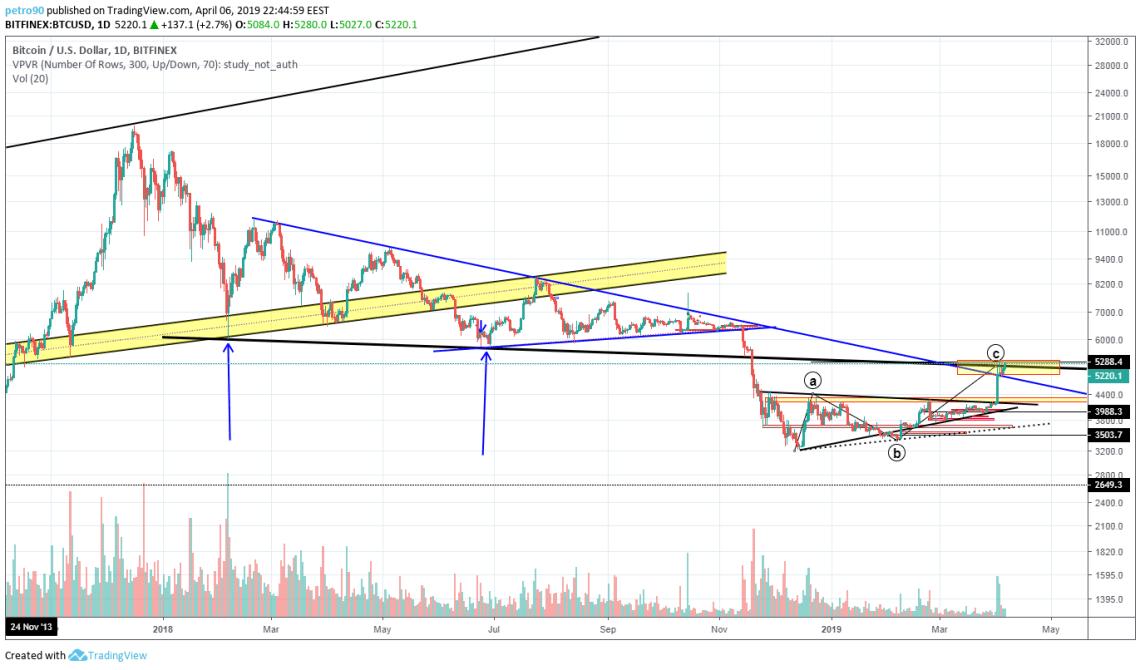 Bitcoin Market Analysis: 7th April 2019