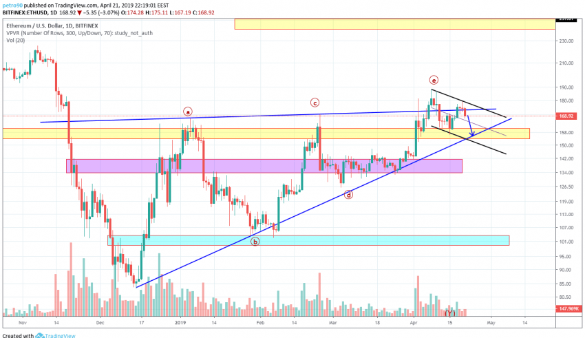 BitcoinNews.com Ethereum Market Analysis 22nd April 2019
