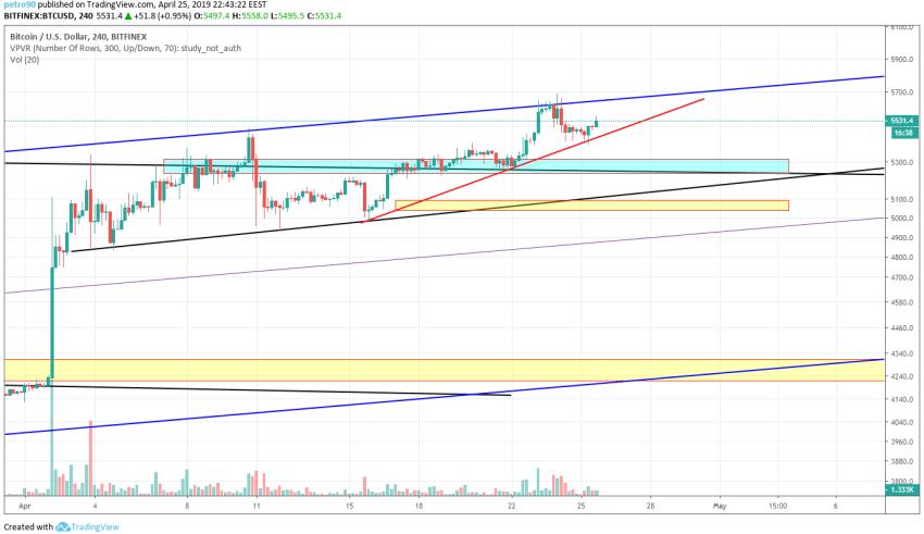 Bitcoin Market Analysis 25th April 2019