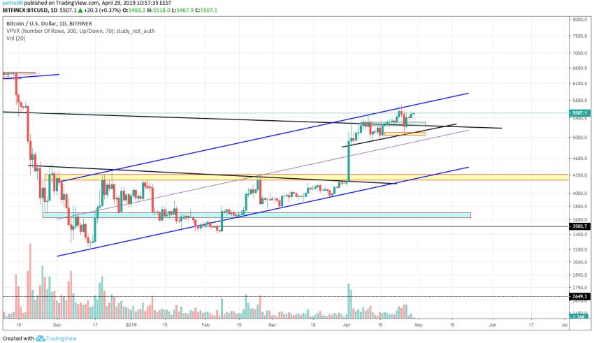 Bitcoin Market Analysis 29th April 2019