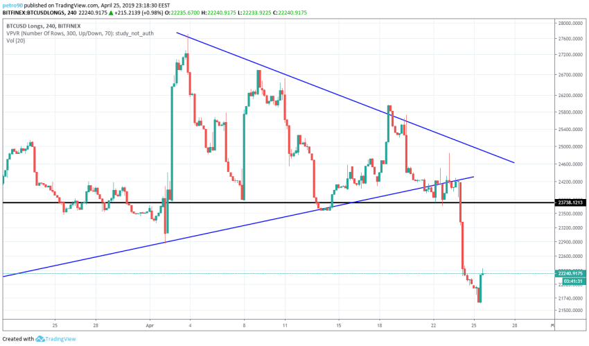 BitcoinNews.com Bitcoin Market Analysis 25th April 2019
