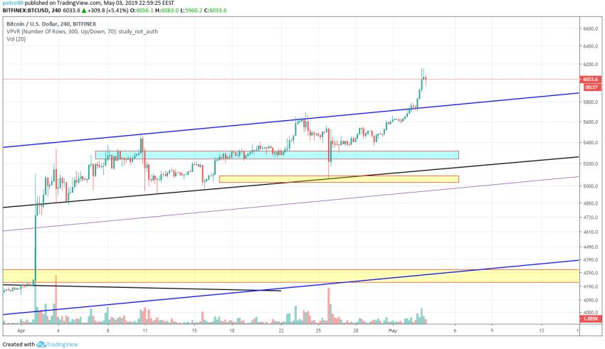 Bitcoin Market Analysis 3rd May 2019