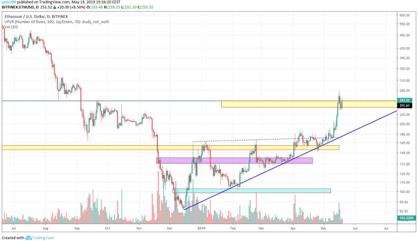 Ethereum Market Analysis 19th May 2019