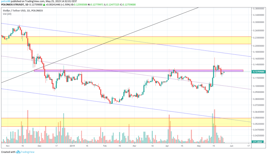 XLM Market Analysis: 25th May 2019