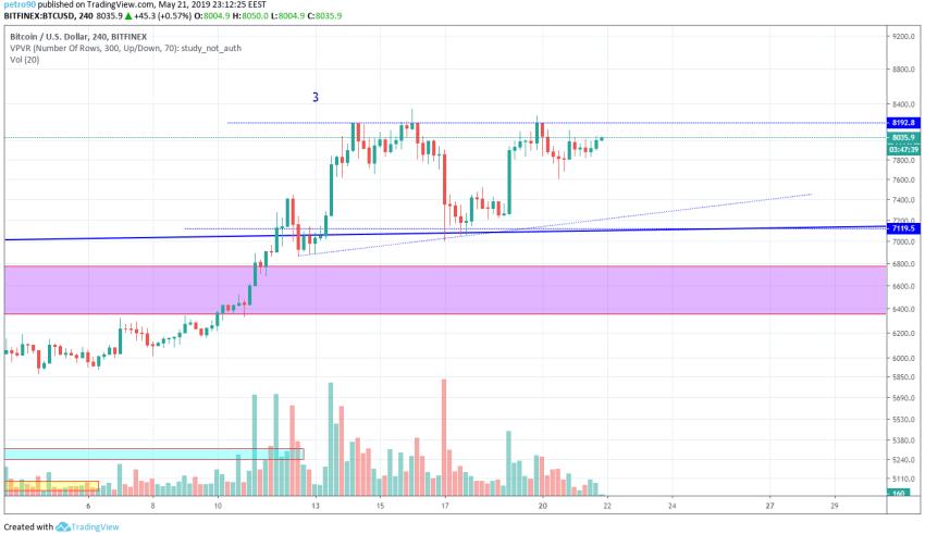 Bitcoin Market Analysis 21st May 2019