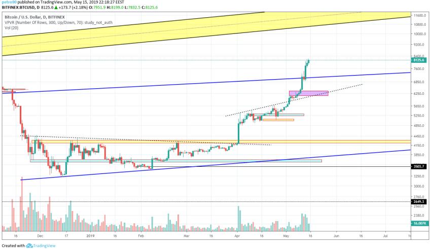 Bitcoin Market Analysis 16th May 2019