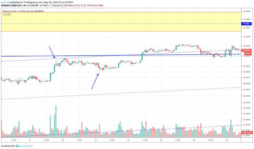 BitcoinNews.com BNB Market Analysis 29th May 2019