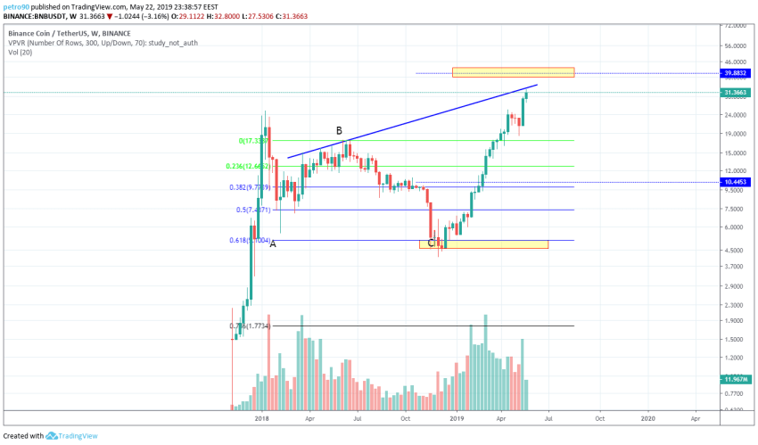 BitcoinNews.com BNB Market Analysis 22nd May 2019