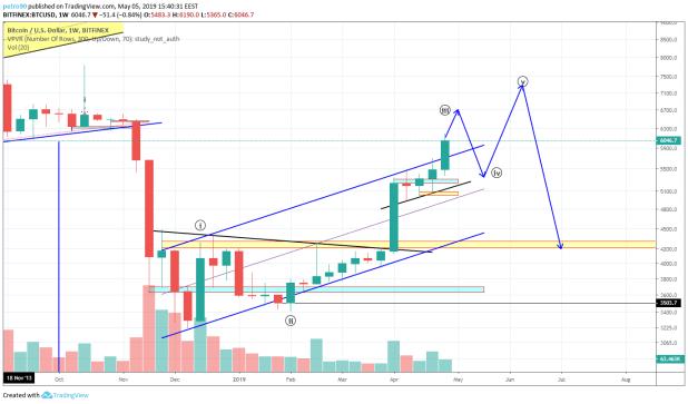 BitcoinNews.com Bitcoin Market Analysis: 5th May 2019