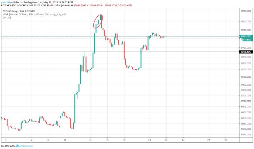 BitcoinNews.com Bitcoin Market Analysis 21st May 2019